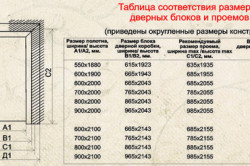 Таблица соответствия размеров проемов и дверных блоков