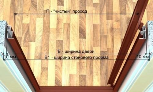 Размеры проема входной двери