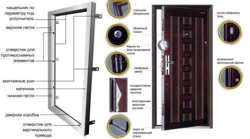 Устройство двери- сейфа