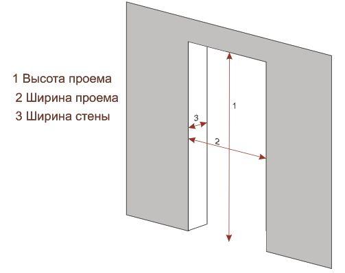 Схема измерения дверного