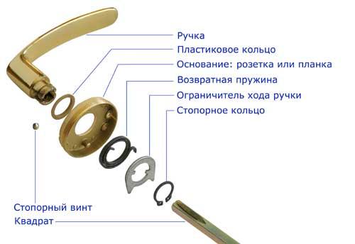 Конструкция ручки межкомнатной