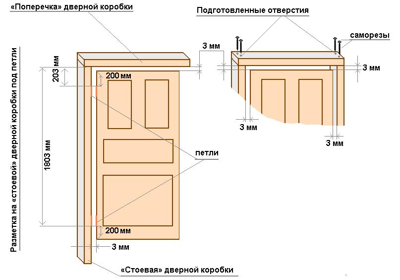 Схема установки двери в ванной комнате