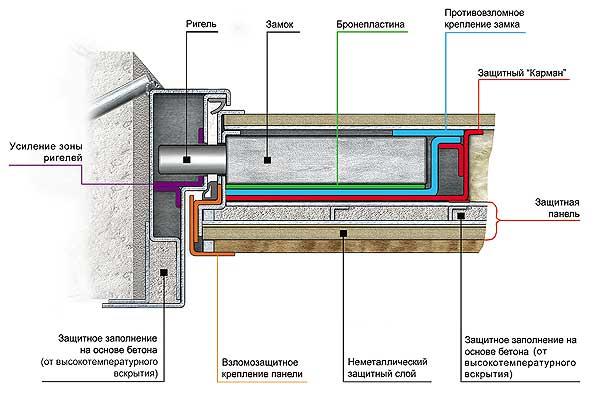 Схема конструкции замка