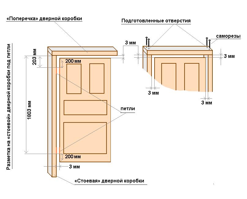 установка дверей схема размеров