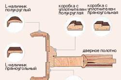 Конструкция типичного короба для двери