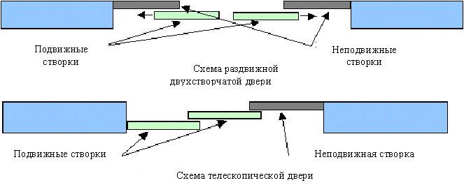 виды дверей межкомнатных раздвижных характеристика