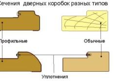 Сечение дверных коробок разных типов
