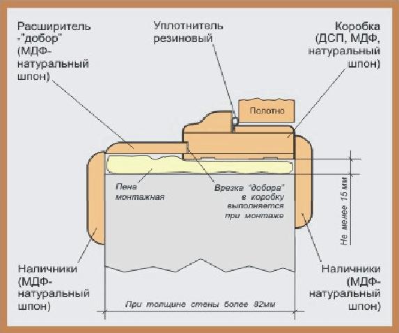 Схема дверной коробки в проеме стены