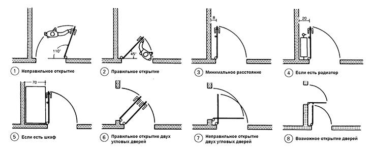 Схема установки межкомнатной двери. Инструкция по установке.