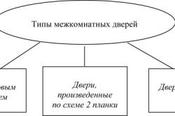 Типы межкомнатных дверей