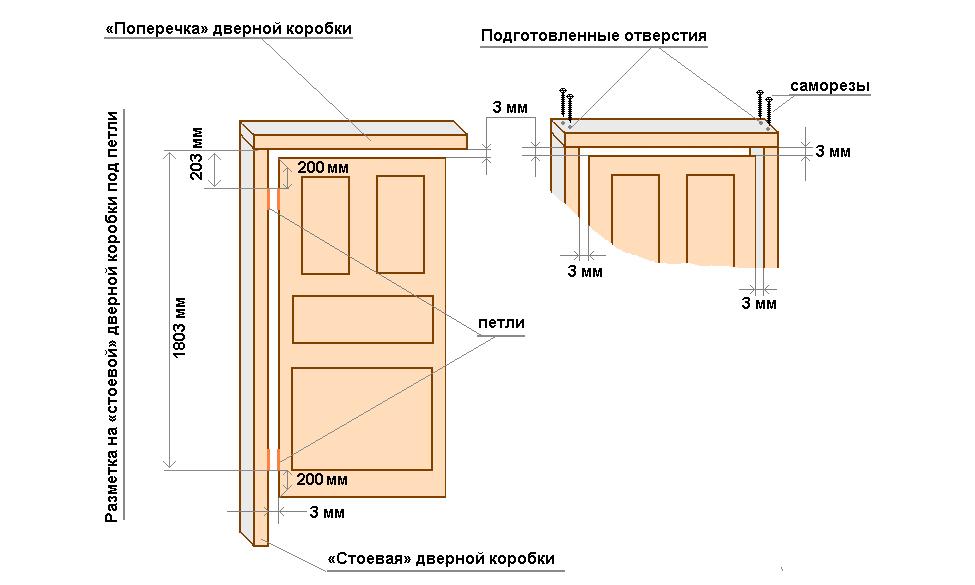 стандартные двери размер и монтаж с коробкой
