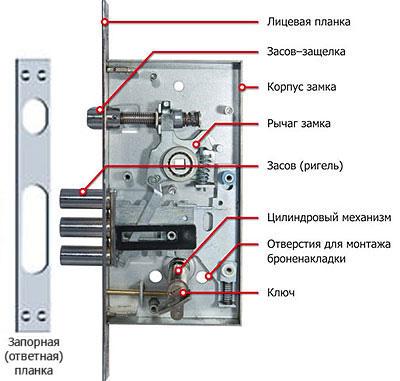 Дверной замок изнутри схема