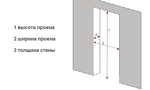 высота двери стандартная типовые размеры вместе с коробкой