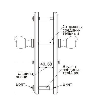 Схема дверных ручек